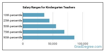 Salary Ranges for Kindergarten Teachers