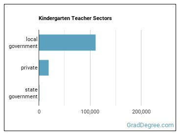 Kindergarten Teacher Sectors