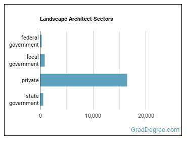 Landscape Architect Sectors