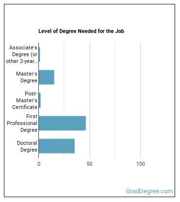 Law Professor Degree Level