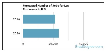 Forecasted Number of Jobs for Law Professors in U.S.
