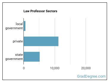 Law Professor Sectors