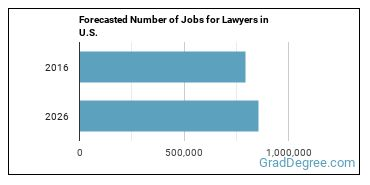 Forecasted Number of Jobs for Lawyers in U.S.