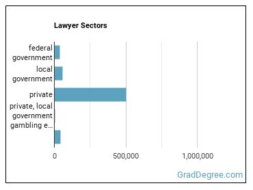 Lawyer Sectors