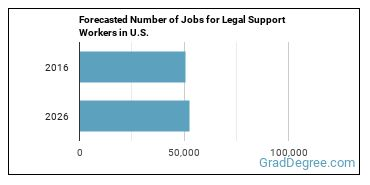 Forecasted Number of Jobs for Legal Support Workers in U.S.