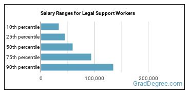 Salary Ranges for Legal Support Workers
