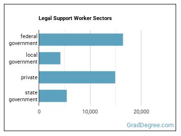 Legal Support Worker Sectors