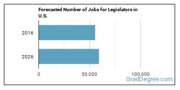Forecasted Number of Jobs for Legislators in U.S.