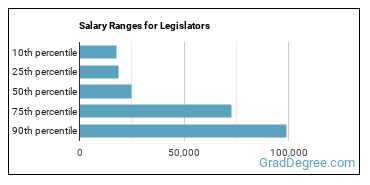 Salary Ranges for Legislators