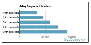 Salary Ranges for Librarians