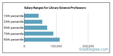 Salary Ranges for Library Science Professors