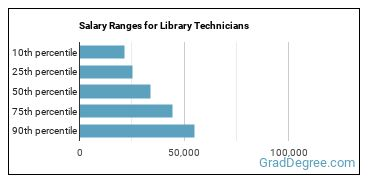 Salary Ranges for Library Technicians