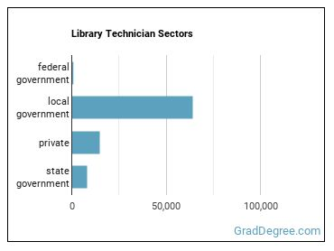 Library Technician Sectors