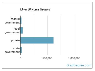 LP or LV Nurse Sectors