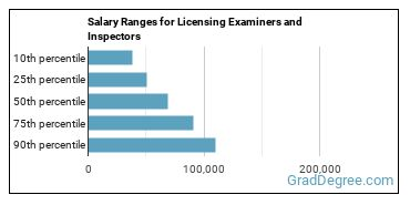 Salary Ranges for Licensing Examiners and Inspectors