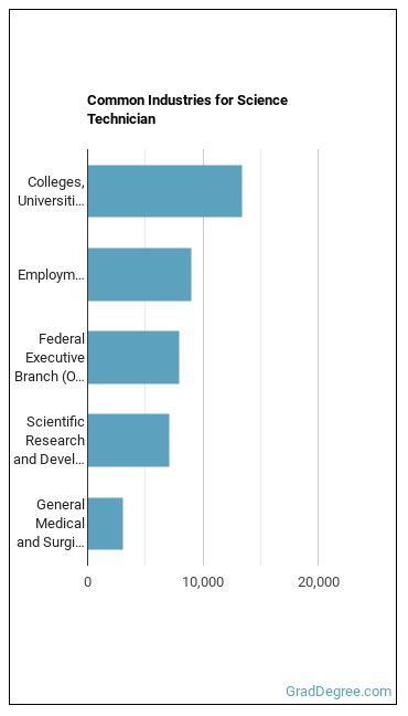 Science Technician Industries