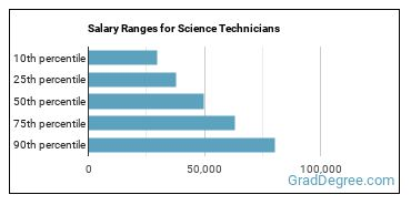 Salary Ranges for Science Technicians