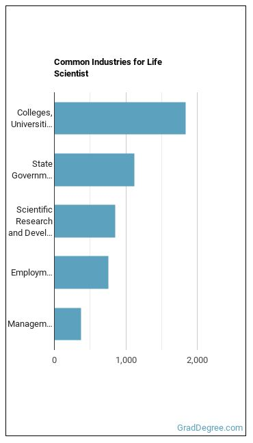 Life Scientist Industries