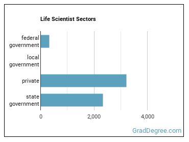 Life Scientist Sectors
