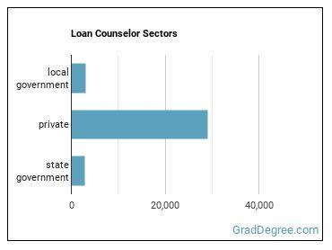 Loan Counselor Sectors