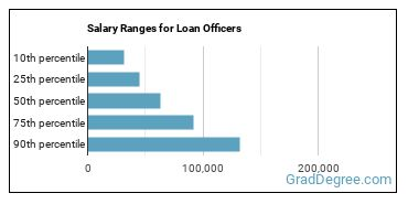 Salary Ranges for Loan Officers