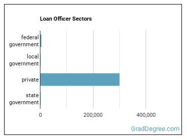 Loan Officer Sectors