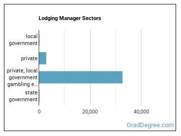 Lodging Manager Sectors