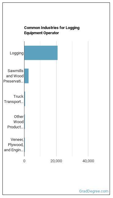 Logging Equipment Operator Industries