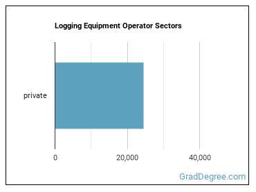Logging Equipment Operator Sectors