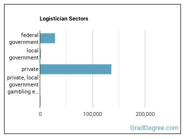 Logistician Sectors