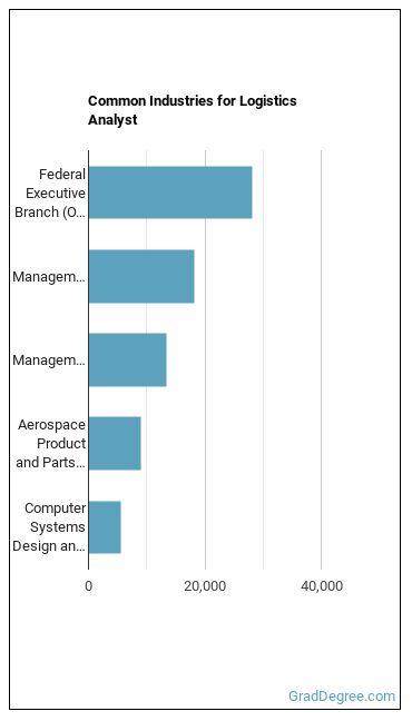 Logistics Analyst Industries