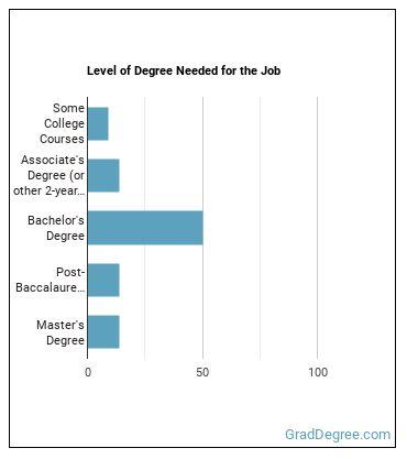 Logistics Engineer Degree Level