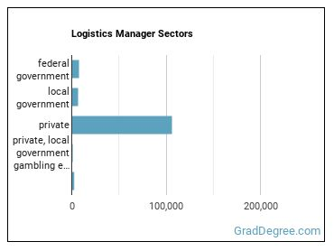 Logistics Manager Sectors