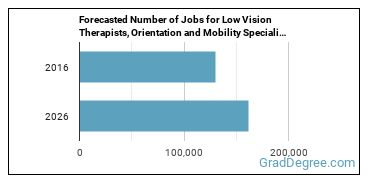 Forecasted Number of Jobs for Low Vision Therapists, Orientation and Mobility Specialists, and Vision Rehabilitation Therapists in U.S.