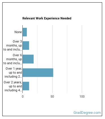MRI Tech Work Experience