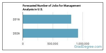 Forecasted Number of Jobs for Management Analysts in U.S.