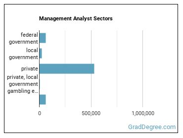 Management Analyst Sectors
