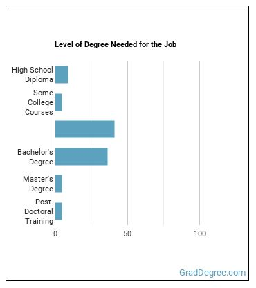 Manufacturing Engineering Technologist Degree Level