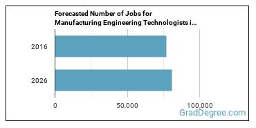 Forecasted Number of Jobs for Manufacturing Engineering Technologists in U.S.