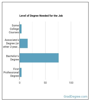 Manufacturing Engineer Degree Level