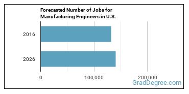 Forecasted Number of Jobs for Manufacturing Engineers in U.S.