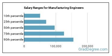 Salary Ranges for Manufacturing Engineers
