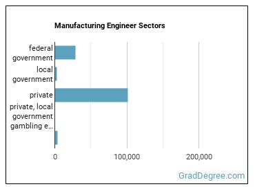 Manufacturing Engineer Sectors