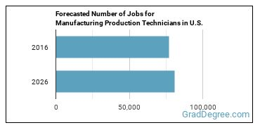 Forecasted Number of Jobs for Manufacturing Production Technicians in U.S.