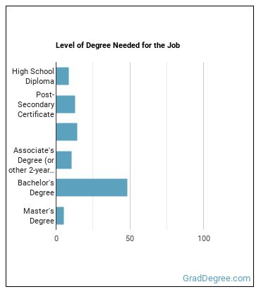 Mapping Technician Degree Level