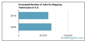 Forecasted Number of Jobs for Mapping Technicians in U.S.