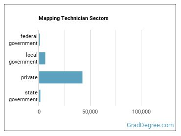Mapping Technician Sectors