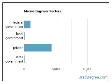 Marine Engineer Sectors