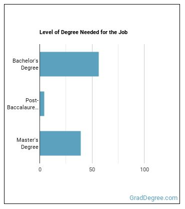 Market Analyst Degree Level