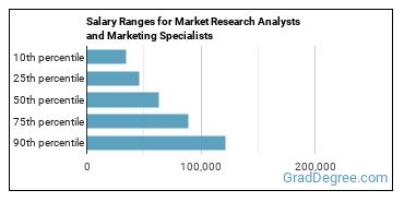 Salary Ranges for Market Research Analysts and Marketing Specialists